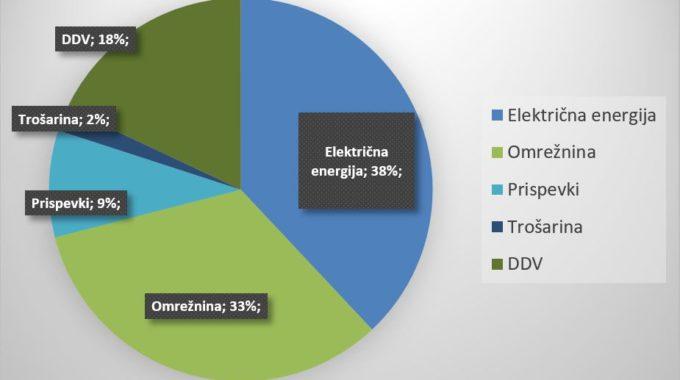 Ali Sploh Razumem Svoj Račun Za Elektriko?