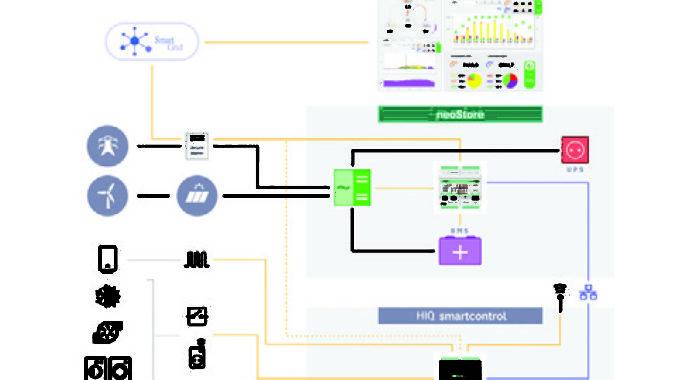 Z Avtomatiziranimi Sistemi Do »pametne Hiše« Tudi Pri Vas