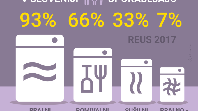 Kako Slovenci Peremo In Sušimo Perilo In Kako Pomivamo Posodo