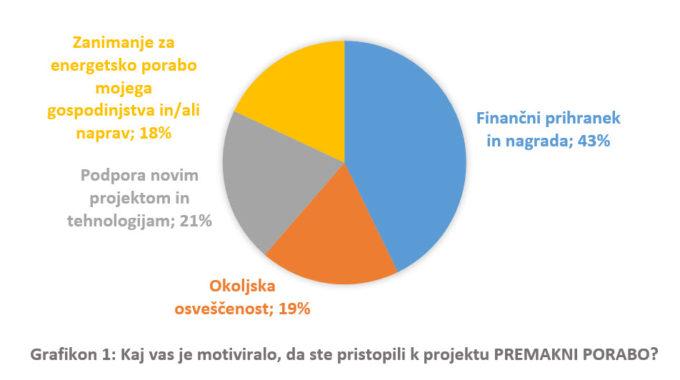 Prvi Rezultati Ankete: Uporabniki Zadovoljni S Projektom PREMAKNI PORABO