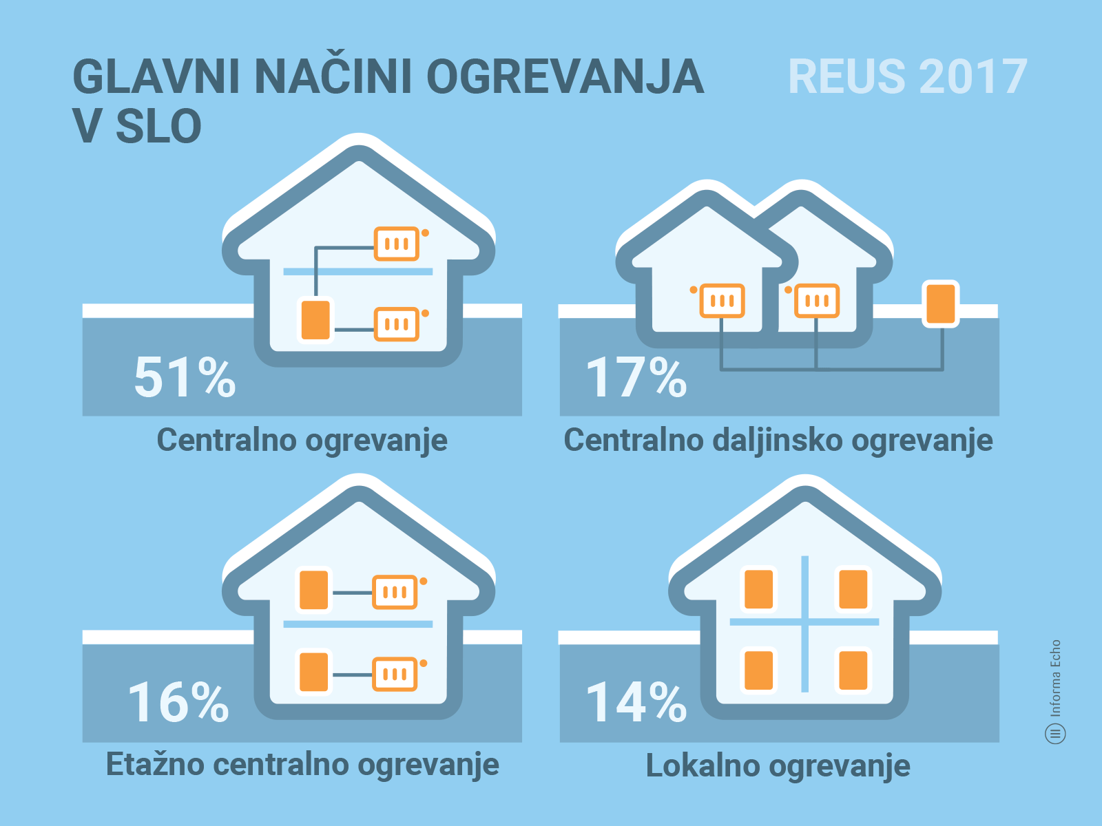 Povprečna slovenska družina porabi 1.500 € za ogrevanje